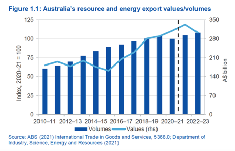 Exports bounce counted in the billions